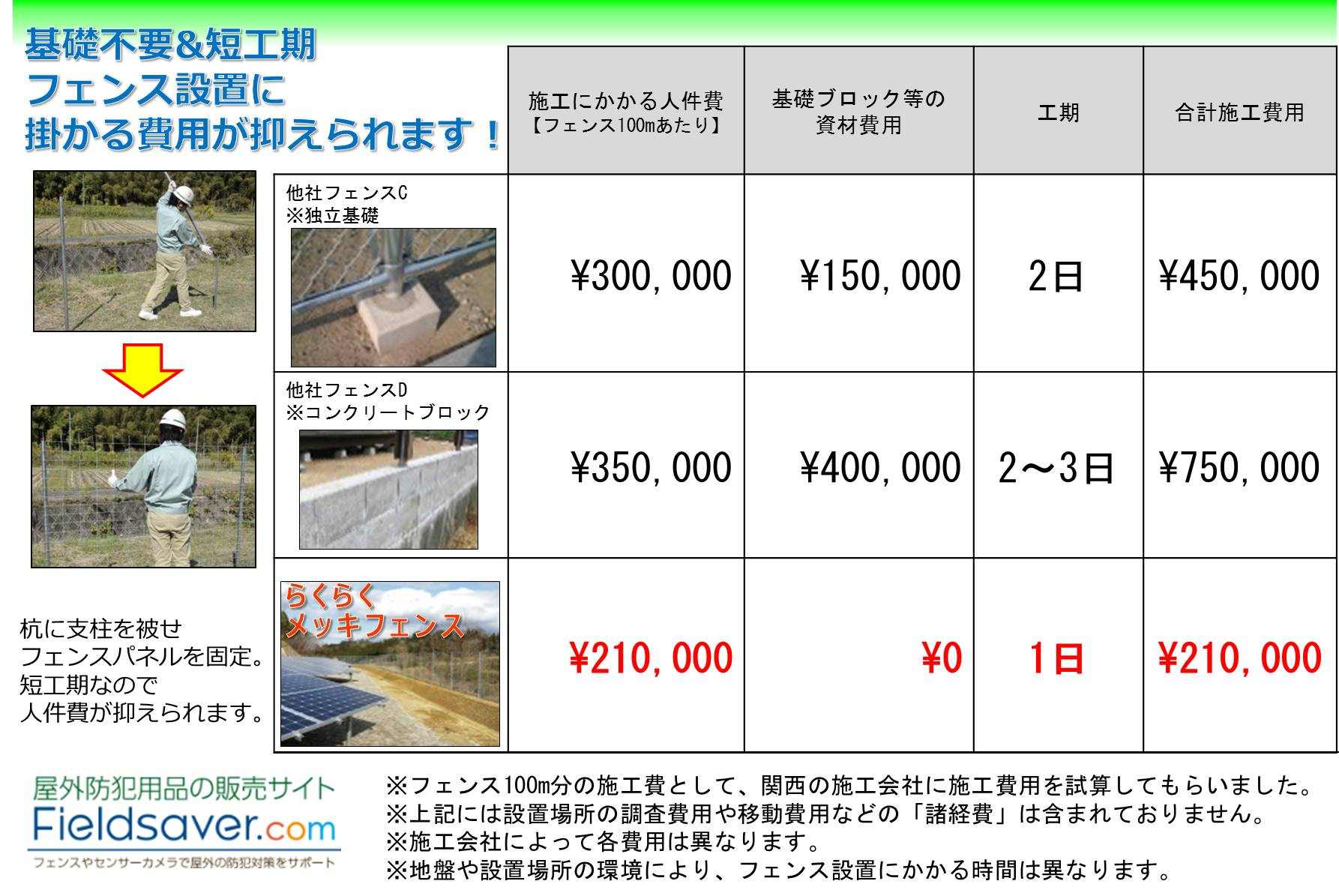フェンス施工に掛かる費用の試算資料④