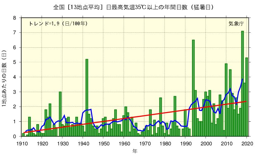 全国[13地点平均]日最高気温35℃以上の年間日数(猛暑日)