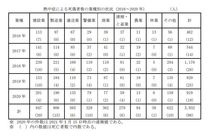 熱中症による死傷者数の業種別の状況(2016~2020 年)